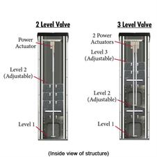 2 & 3 Level Automated Valve