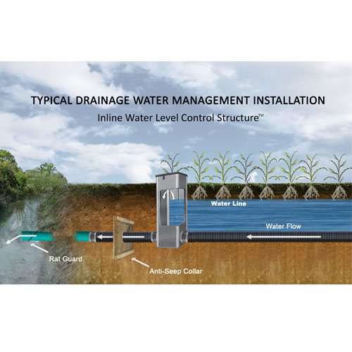 Inline Water Level Control Structures