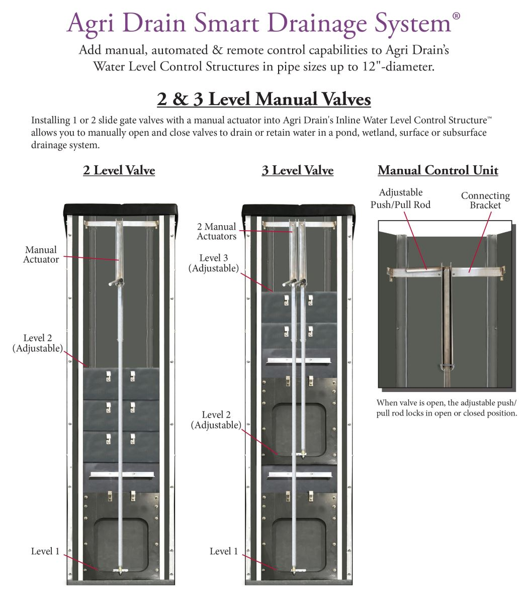 Smart Drainage System 2 & 3 Level Manual