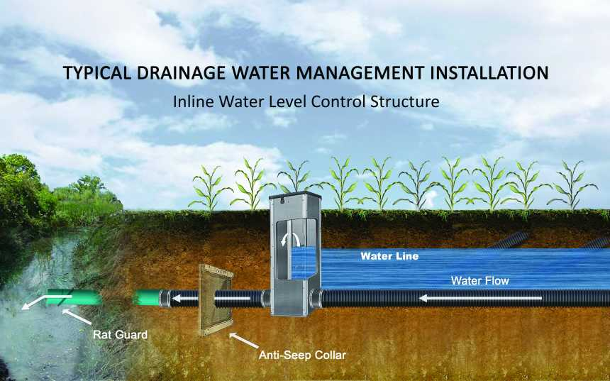 News For Tag Quot Smart Drainage System Quot Agri Drain